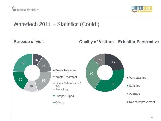 13Watertech 2011 – Statistics (Contd.)152535203040Water TreatmentWaste TreatmentFilters / Membrane /RORecyclingPumps / Pip...
