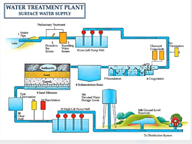 Water Treatment Plant Of Environmental Engineering