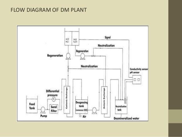 flow diagram of dm plant