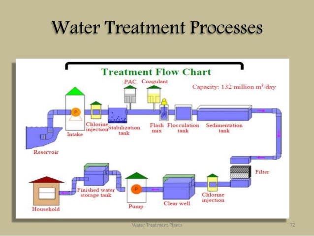water treatment plant Waste Treatment Facility Pittsfield Flow Chart  Water Cycle Flow Diagram Sewage Treatment Process Water Treatment Schematic