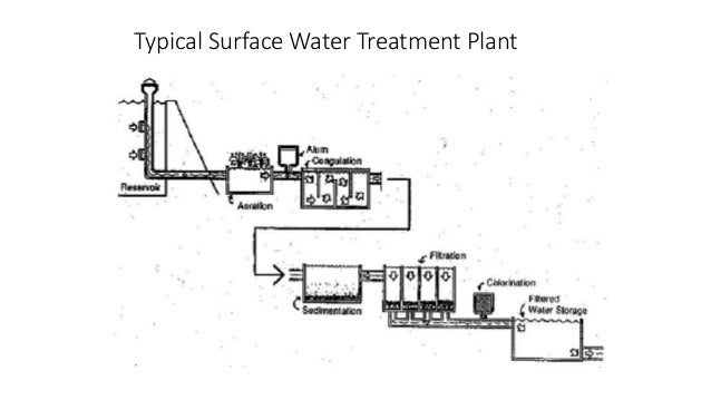 Characterisation of Colloidal Suspensions