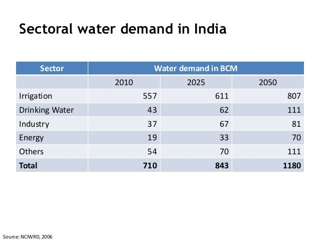 Bod Of Drinking Water In India