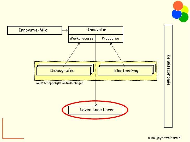 Innovatie-Mix Demografie Klantgedrag Leven Lang Leren Maatschappelijke ontwikkelingen Kenniseconomie Innovatie Werkprocess...