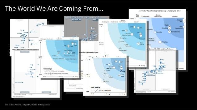 Watson data platform_sofia_20171017 Slide 3