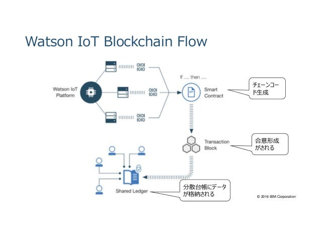 application of blockchain on iot