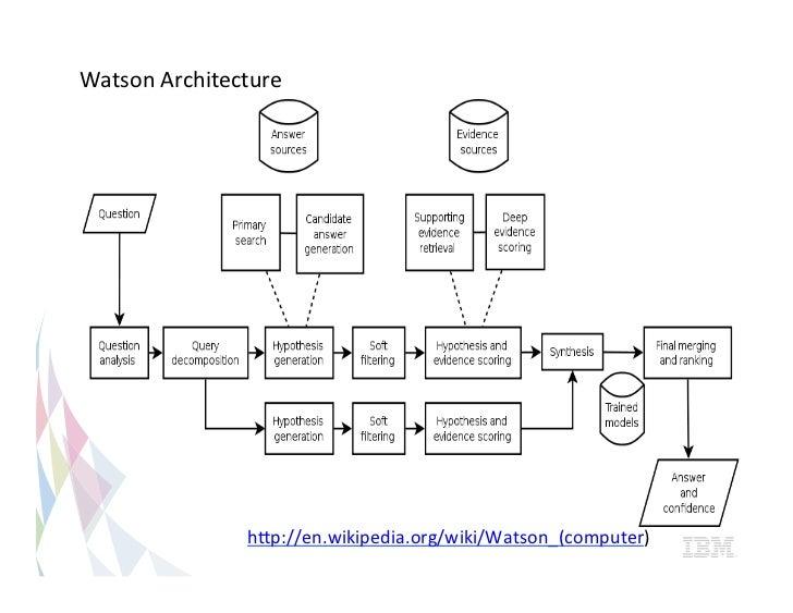 Watson architecture hqpenpediawikiwatsoncomputer watson architecture hqpenpediawikiwatson ccuart Gallery