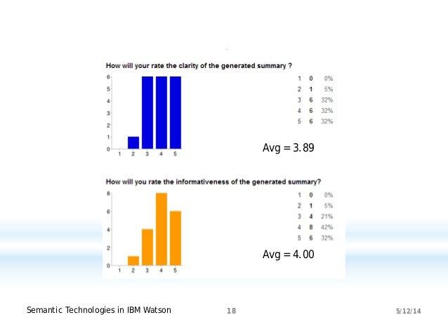 5/12/14Semantic Technologies in IBM Watson 18 Avg = 3.89 Avg = 4.00
