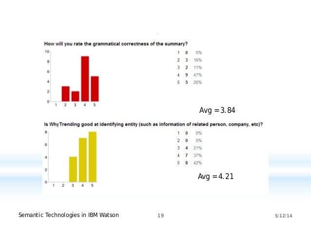5/12/14Semantic Technologies in IBM Watson 19 Avg = 4.21 Avg = 3.84