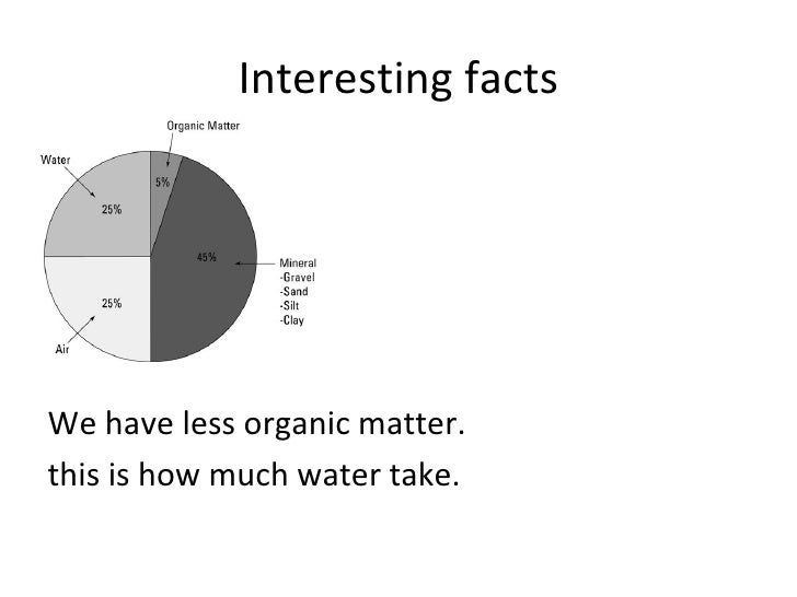 Interesting factsWe have less organic matter.this is how much water take.