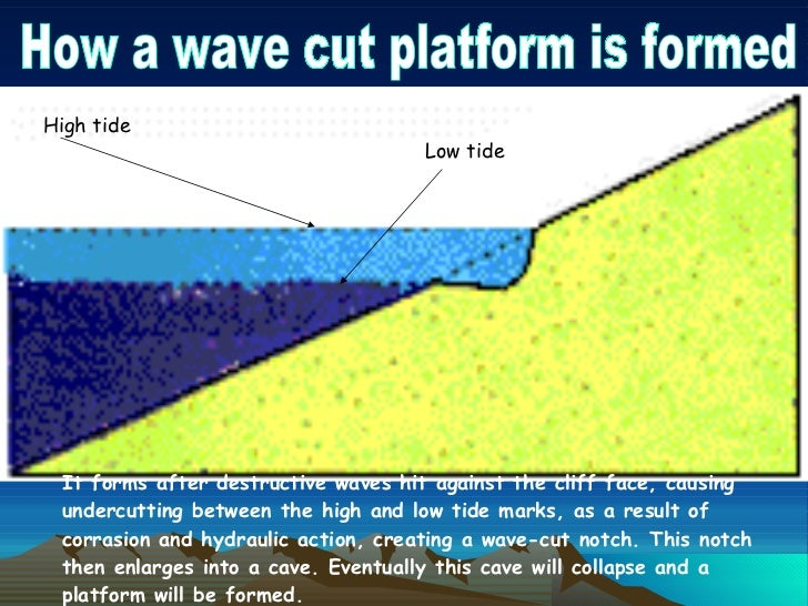 Diagram of a cliff and wave cut platform diagram of a cone for What is the definition of terrace