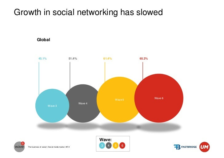 Growth in social networking has slowed                                                                Brazil              ...