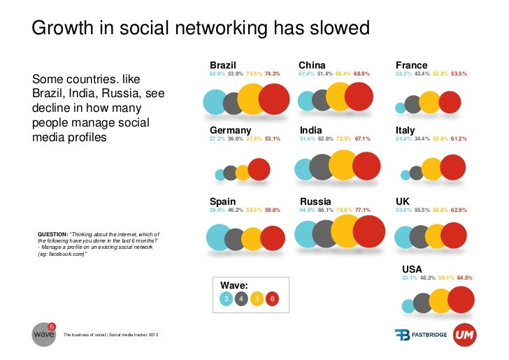 Serbian active internet users manage their profileslightly less vs. WAVE5Macedonia and Croatia are more involved in social...