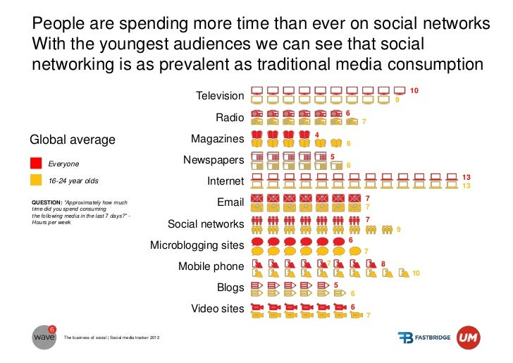 In Serbia active internet users spend more hours on internetthan TV and on mobile phones equally the same as TV           ...