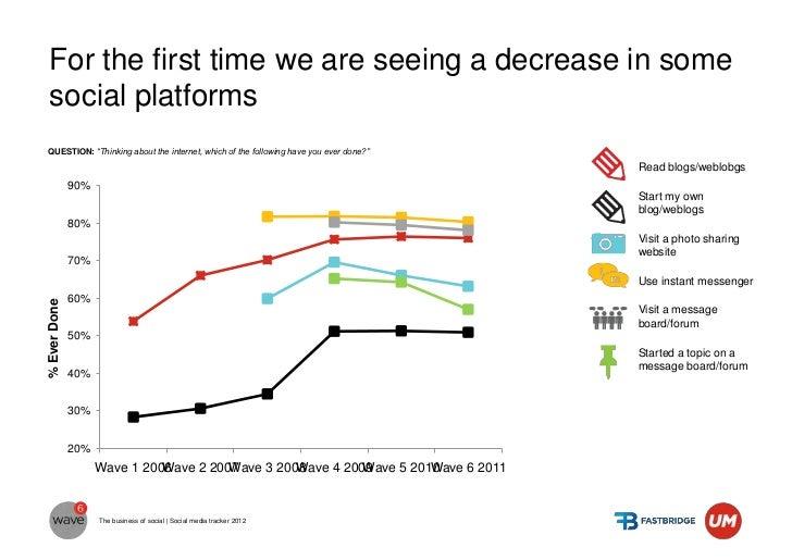 Blogging: Declining or stabilising in many markets                                                                        ...