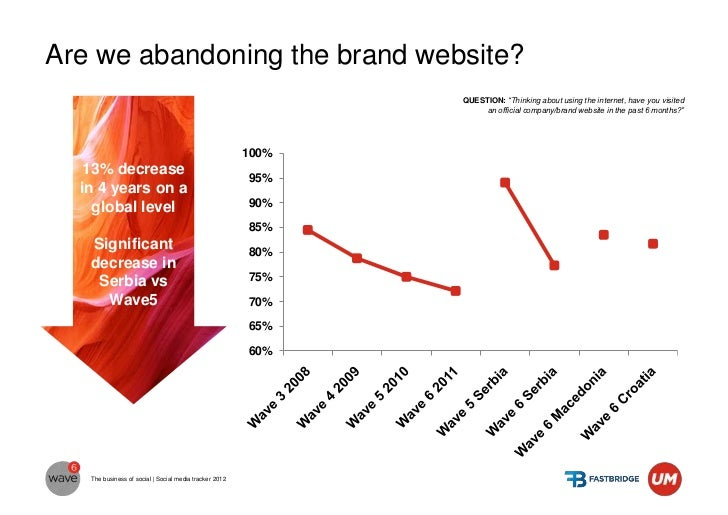 To get the most from social platforms we need toknow what they do bestGlobal average                                      ...