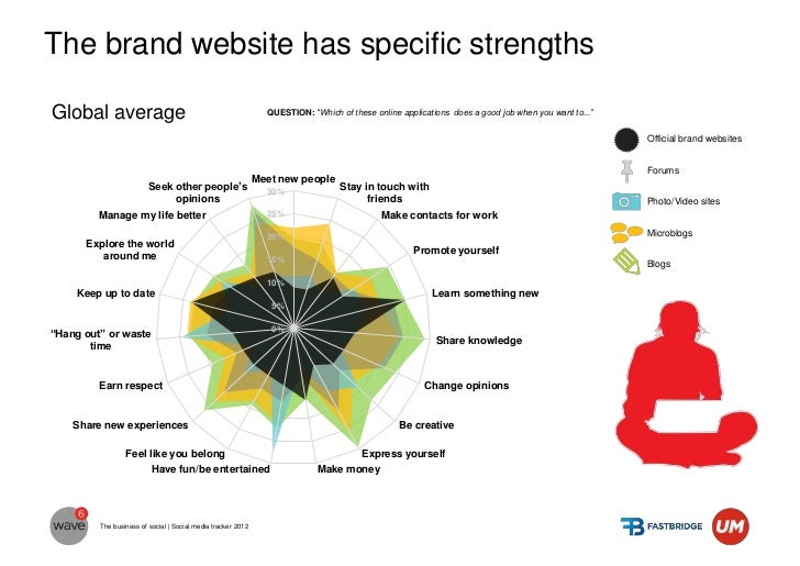 """In Serbia brand websites have more strengths vs.some other applicationsQUESTION: """"Which of these online applications does ..."""