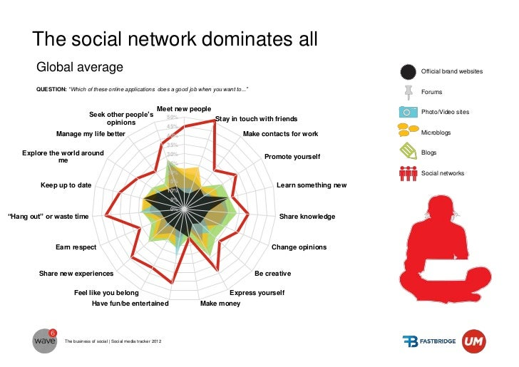 In Serbia the domination of social networks vs.  other formats is drastic                                                 ...