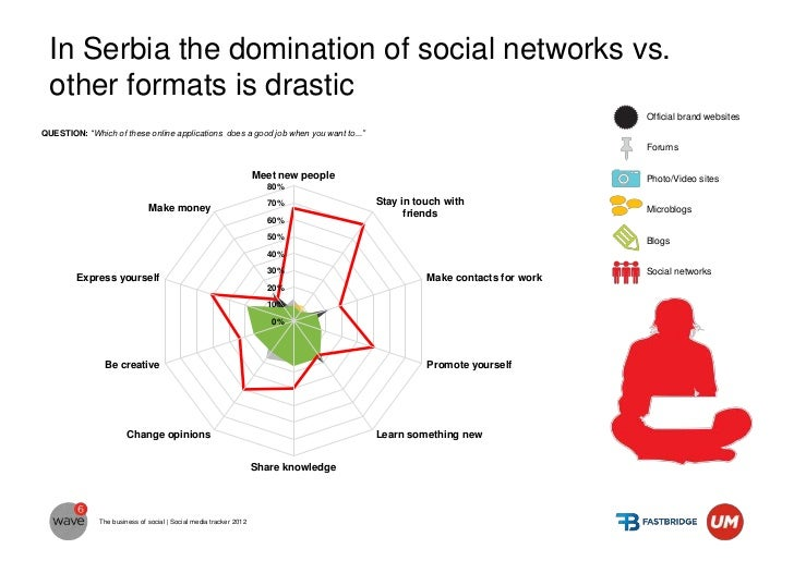 The power of the social network differs across the  world                        FUN                                      ...