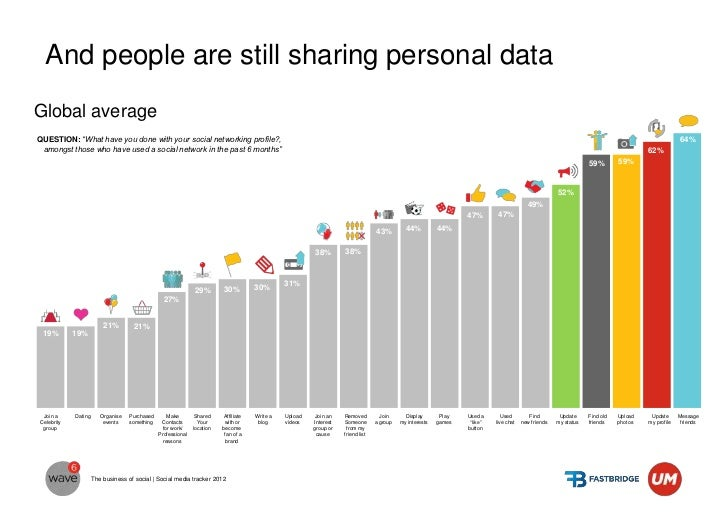 In Serbia, sharing personal data is not among top      activities, our first choice of activities is about      staying in...