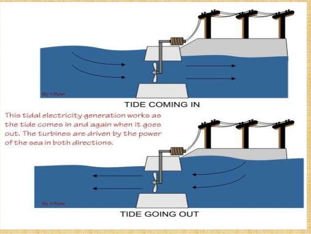 Sensational Wave Energy Wiring Database Gramgelartorg