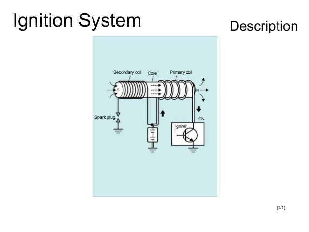 Ignition System Description (1/1) Secondary coil Spark plug Core Igniter Primary coil ON