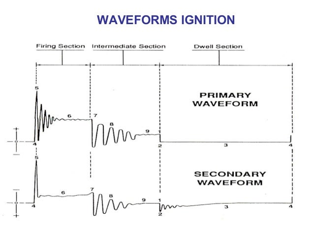 waveform-ignition-2-638.jpg?cb=143133205