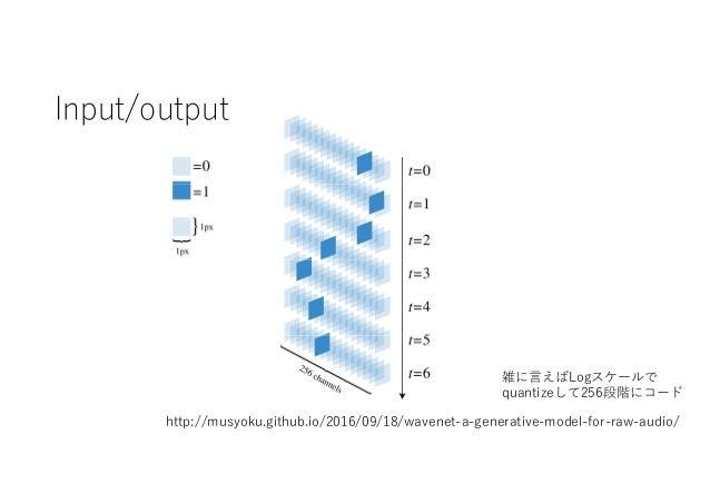 Input/output http://musyoku.github.io/2016/09/18/wavenet-a-generative-model-for-raw-audio/ 雑に言えばLogスケールで quantizeして256段階にコ...