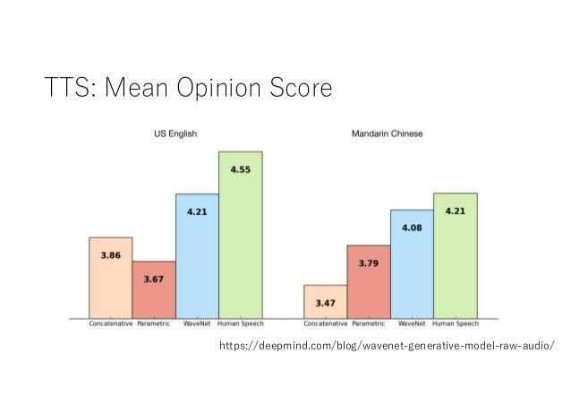 TTS: Mean Opinion Score https://deepmind.com/blog/wavenet-generative-model-raw-audio/