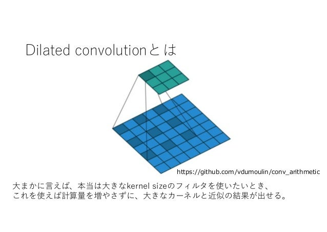 Dilated convolutionとは https://github.com/vdumoulin/conv_arithmetic 大まかに言えば、本当は大きなkernel sizeのフィルタを使いたいとき、 これを使えば計算量を増やさずに、...