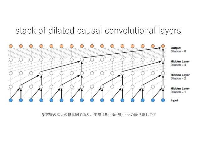 stack of dilated causal convolutional layers 受容野の拡大の概念図であり、実際はResNet風blockの繰り返しです