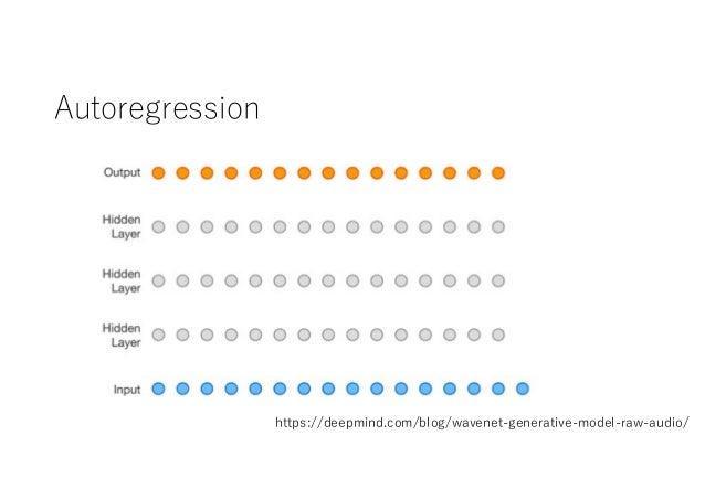 Autoregression https://deepmind.com/blog/wavenet-generative-model-raw-audio/
