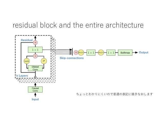 residual block and the entire architecture ちょっとわかりにくいので普通の表記に描きなおします