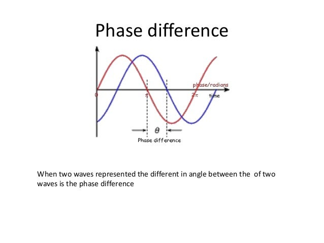 waves path and phase difference relationship memes