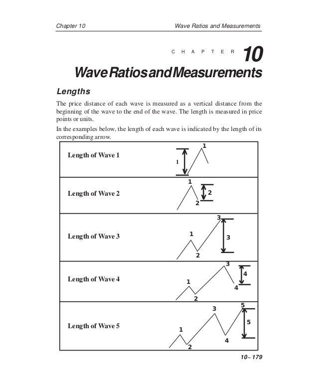 Chapter 10 Wave Ratios and Measurements 10~ 179 Lengths The price distance of each wave is measured as a vertical distance...