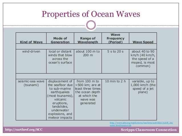 Waves 2 1 – Properties of Waves Worksheet