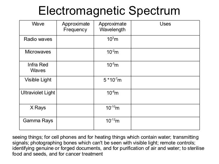 Electromagnetic Spectrum Worksheet - electromagnetic spectrum ...