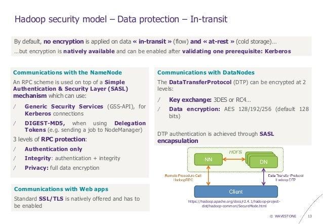 Охота на уязвимости Hadoop
