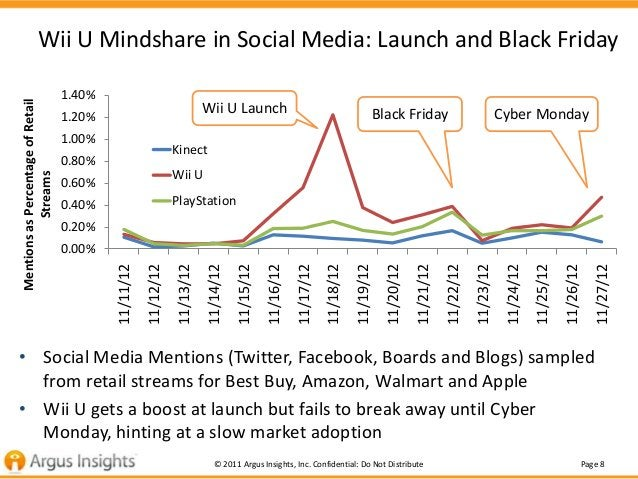 Wii U Mindshare in Social Media: Launch and Black Friday                                   1.40%Mentions as Percentage of ...