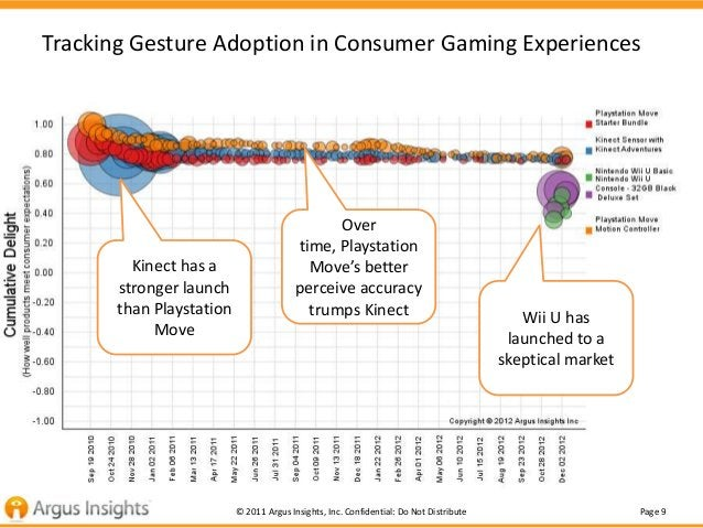 Tracking Gesture Adoption in Consumer Gaming Experiences                                              Over                ...