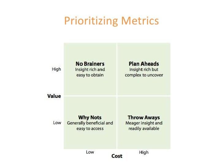 Prioritizing Metrics