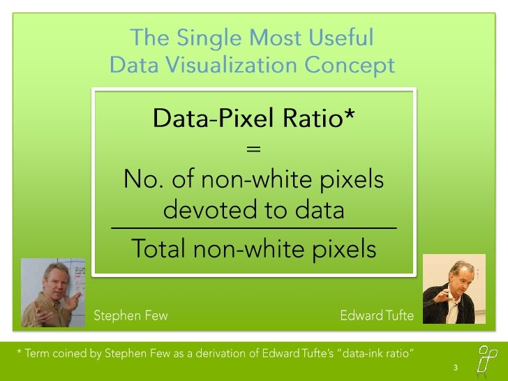 Data Visualization Tips and Concepts Slide 3