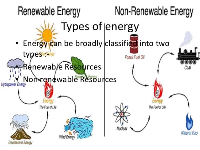 renewable resources and our environment essay Renewable resources essay the exploitation of natural resources and its backlash on our environment of the pollution and the use of the renewable resources.