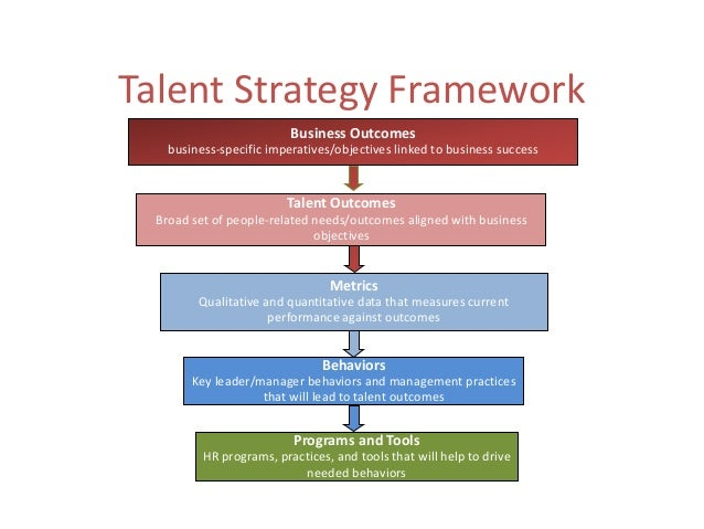 formulate a talent management strategy Once you get into the habit of setting goals, analyzing challenges, and measuring results, it will become easier to formulate actionable talent management strategies.
