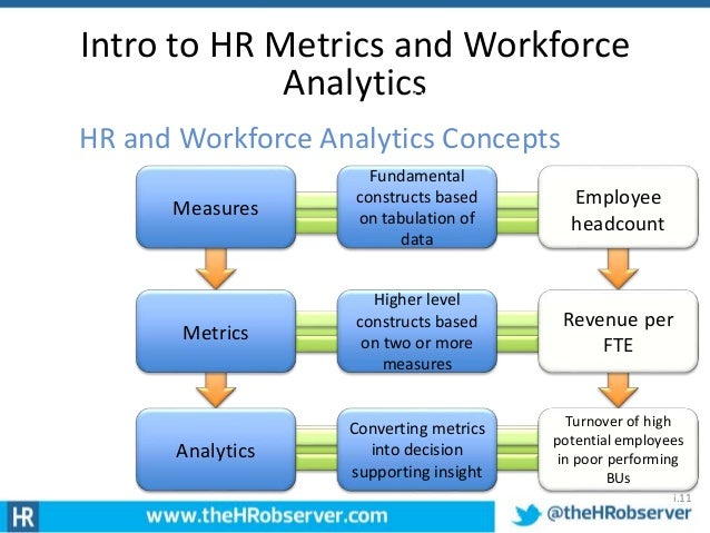 Awesome Where We Want To Go; 11. Intro To HR Metrics ...