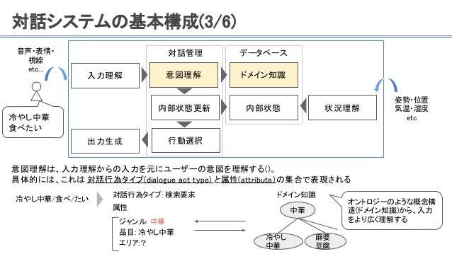 対話システムの基本構成(3/6) 意図理解は、入力理解からの入力を元にユーザーの意図を理解する()。 具体的には、これは 対話行為タイプ(dialogue act type) と属性(attribute)の集合で表現される 入力理解 対話管理 ...
