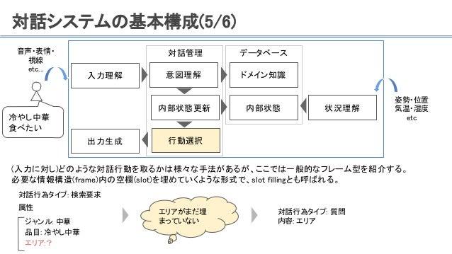 対話システムの基本構成(5/6) (入力に対し)どのような対話行動を取るかは様々な手法があるが、ここでは一般的なフレーム型を紹介する。 必要な情報構造(frame)内の空欄(slot)を埋めていくような形式で、slot fillingとも呼ばれ...