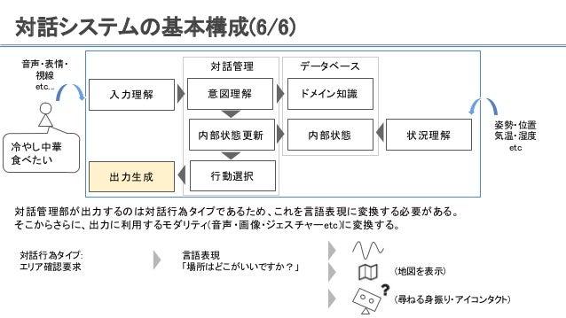 対話システムの基本構成(6/6) 対話管理部が出力するのは対話行為タイプであるため、これを言語表現に変換する必要がある。 そこからさらに、出力に利用するモダリティ(音声・画像・ジェスチャーetc)に変換する。 入力理解 対話管理 内部状態更新 ...