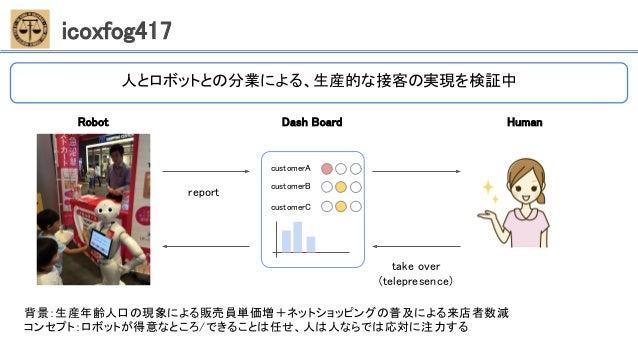 icoxfog417 人とロボットとの分業による、生産的な接客の実現を検証中 Robot Dash Board Human customerA customerB customerC report take over (telepresence...