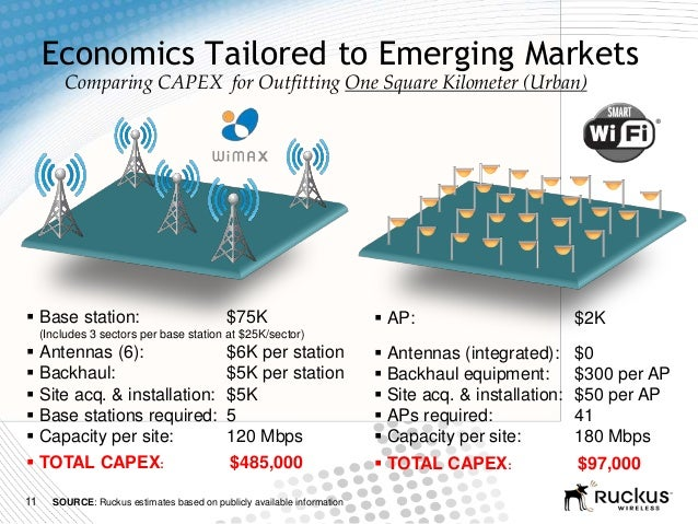11Economics Tailored to Emerging Markets Base station: $75K(Includes 3 sectors per base station at $25K/sector) Antennas...