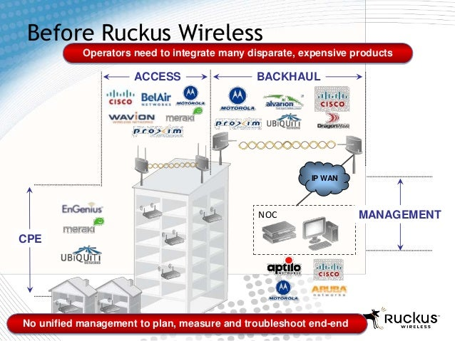 14Before Ruckus WirelessNOCCPEBACKHAULACCESSIP WANOperators need to integrate many disparate, expensive productsNo unified...